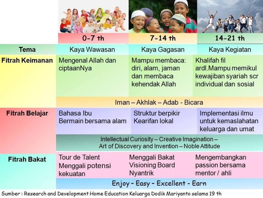 Tabel Perkembangan Anak